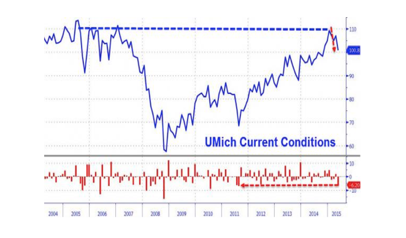 UMich Consumer Sentiment Slumps To 6-Month Lows, Current Conditions Crash