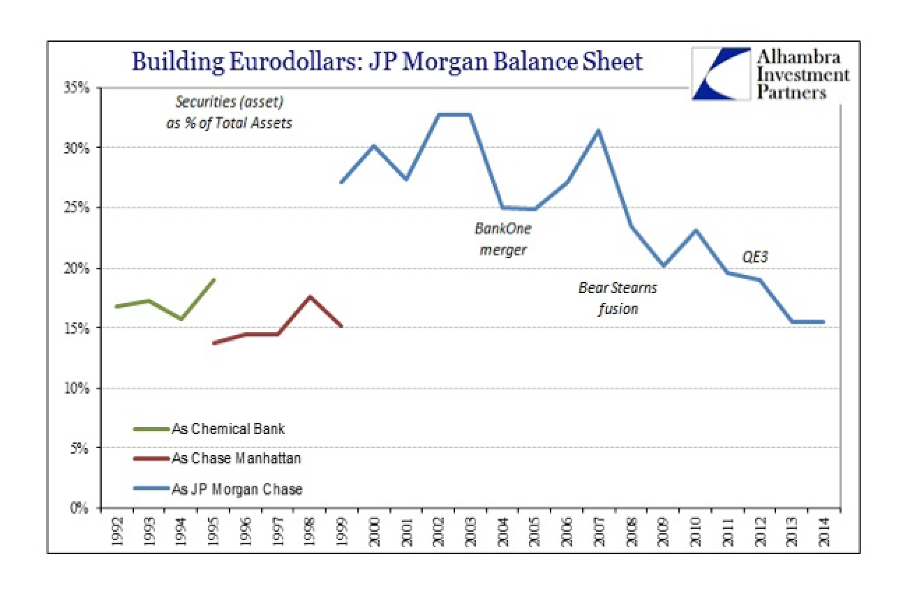Anecdotes on Eurodollar �Money Supply'; Part 1 and 2