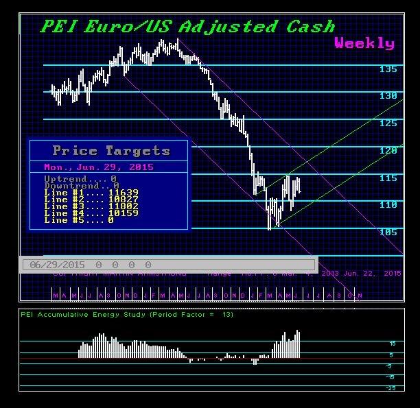 Clarifying the Euro