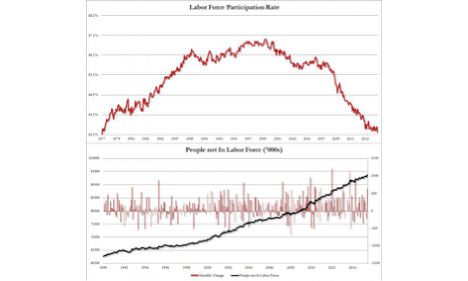 Americans Not In The Labor Force Soar By 640,000 To Record 93.6 Million; Participation Rate Drops To 1977 Levels