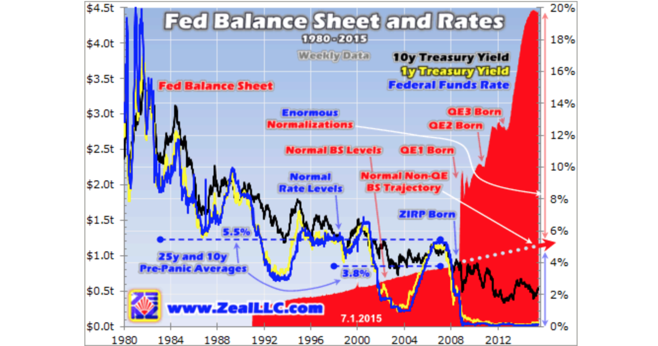 Fed�s Full Normalization - Adam Hamilton