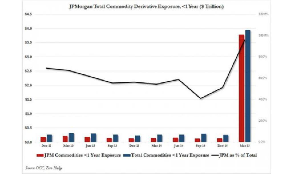 Citigroup Just Cornered The Precious Metals Derivatives Market