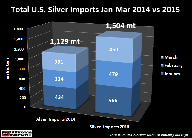 Has The Global Run On Silver Begun? Shortages On The Horizon?
