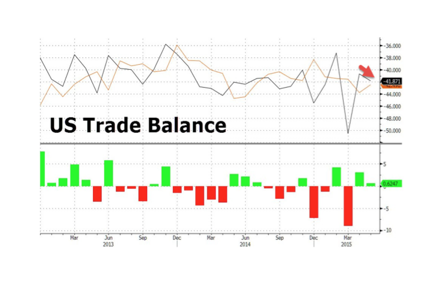 US Trade Deficit Widens In May As Exports Tumble Most In 3 Months