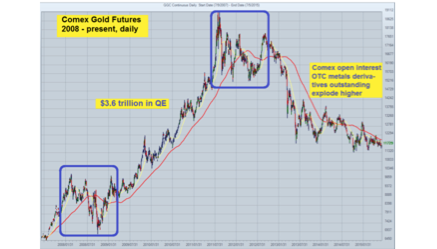 Gold And Silver Are Paper-Slammed � Is The System Collapsing?