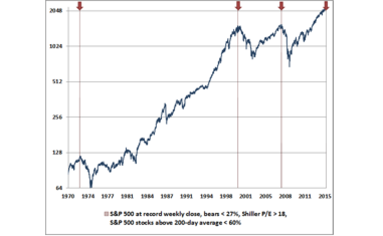 Memorize This, Earn a Dollar - John P. Hussman, Ph.D.