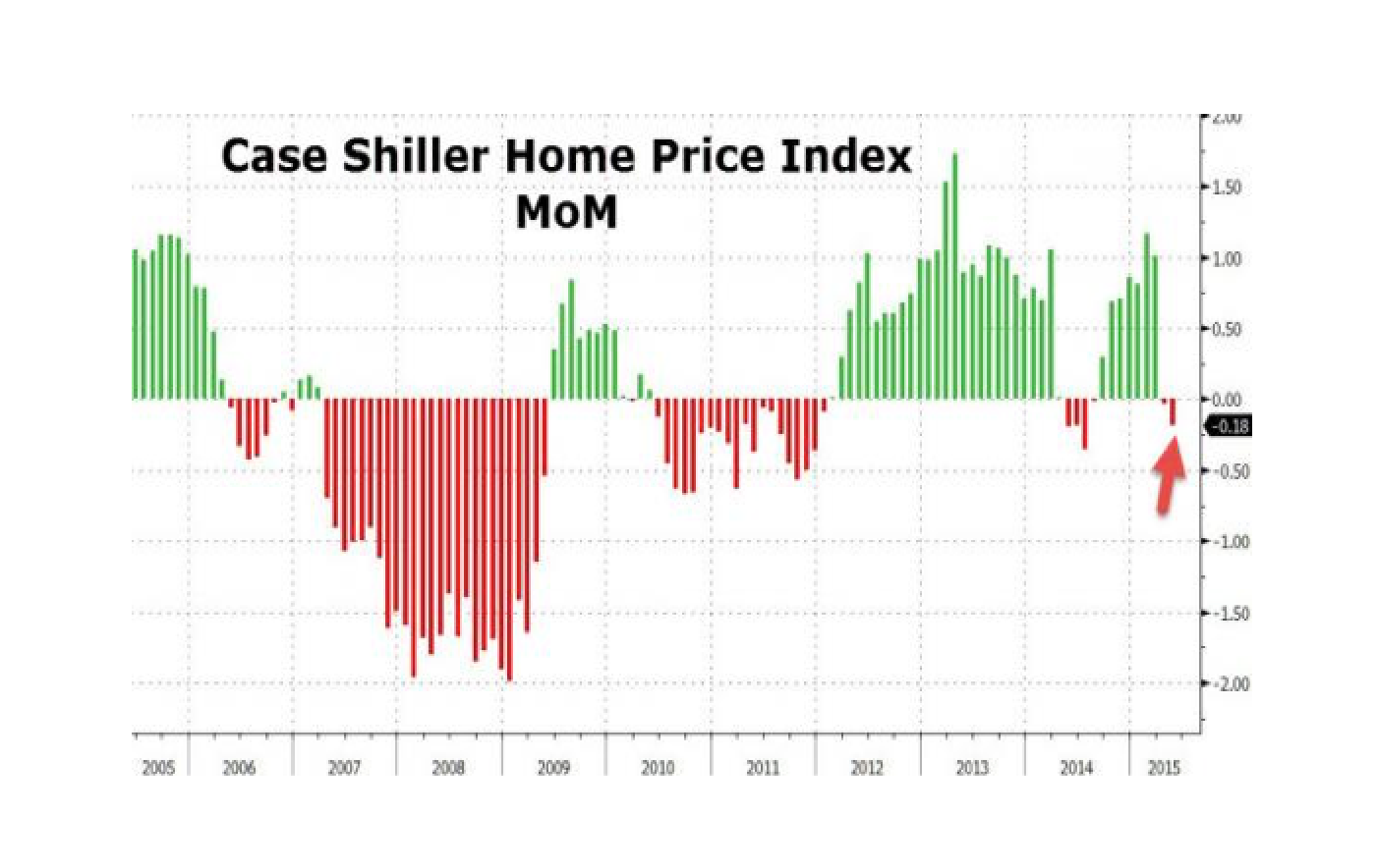 Housing Recovery? Case Shiller Home Prices Tumble Most In 10 Months