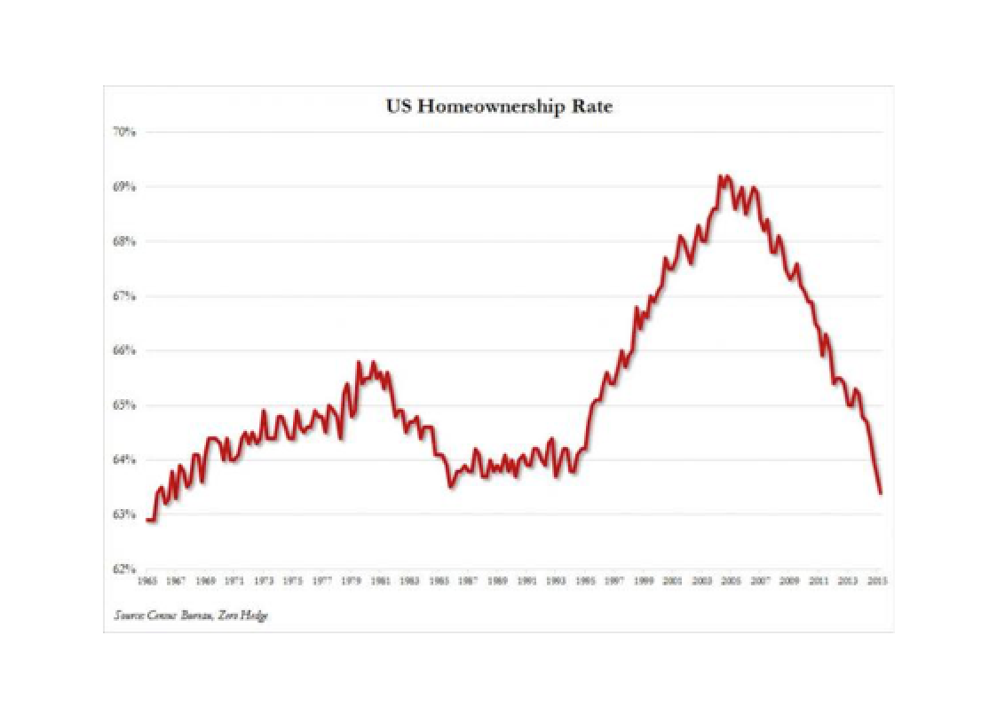 US Middle Class Stays Dead: Homeownership Drops To 48 Year Low; Median Asking Rent Soars To All Time High