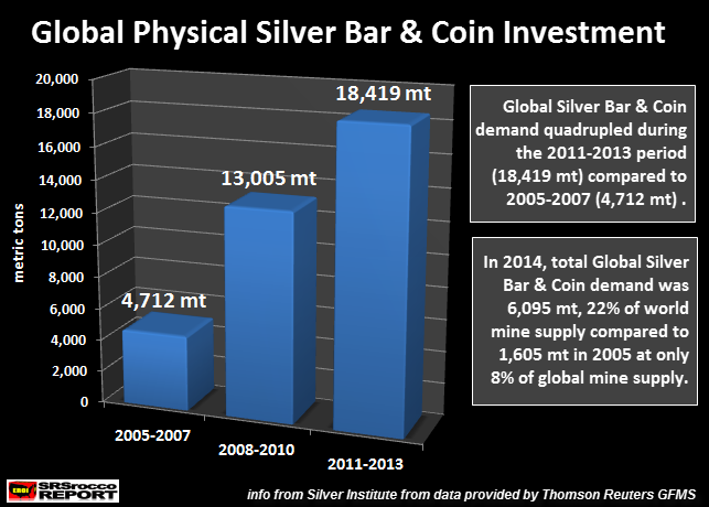 What Silver Chart Has The Bankers Worried??