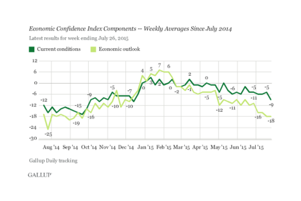 U.S. Economic Confidence Index Continues Downward - Gallup Poll