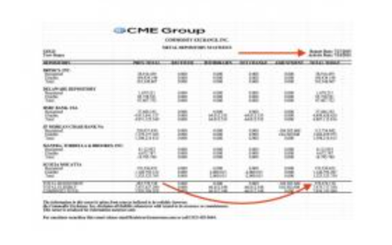 Comex Leverage Widens To Record