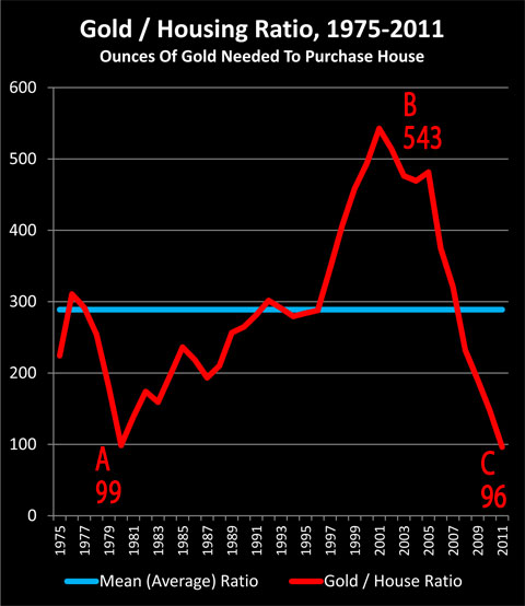 The Gold/Housing Ratio As A Valuation Indicator