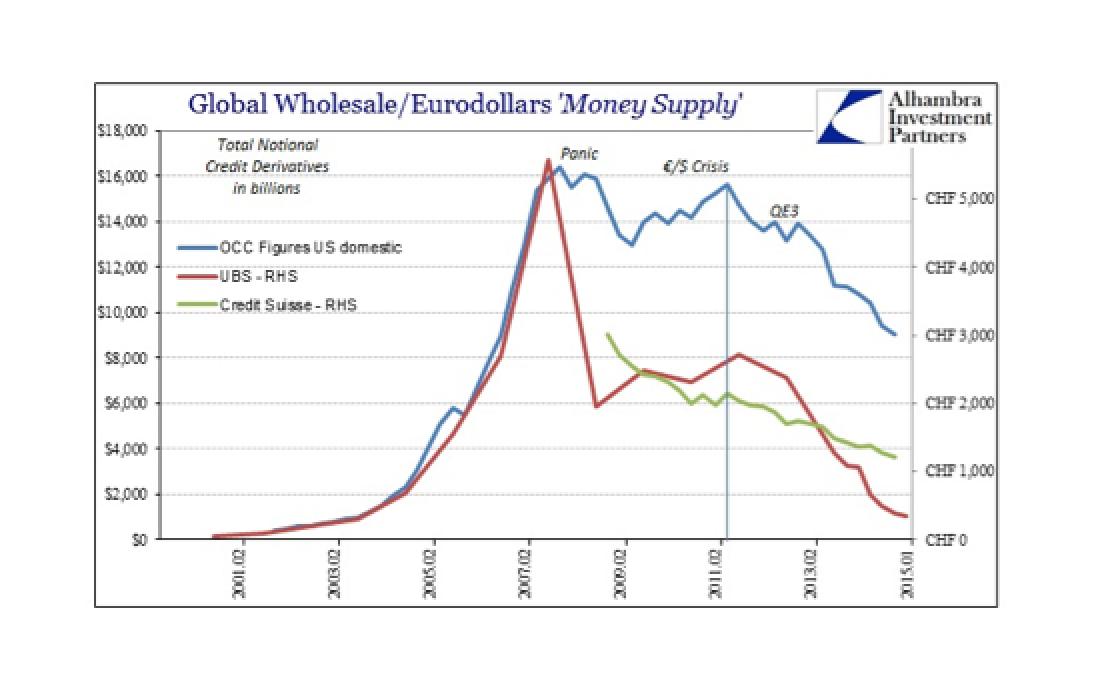 Swiss Eurodollar Anecdotes Upon Dark Leverage