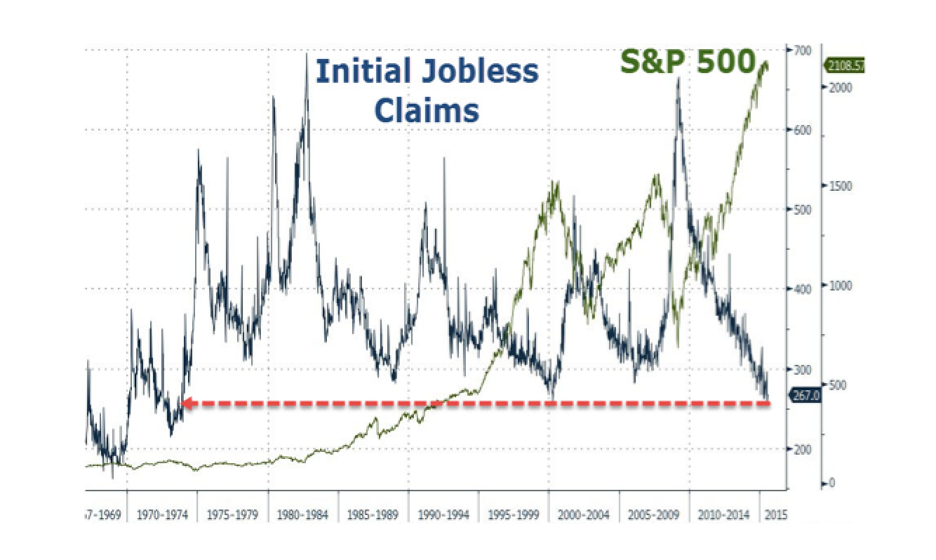 Initial Jobless Claims Tick Up, Hover Near 42 Year Lows
