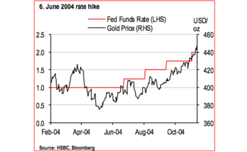 What You�ve Heard About Gold and Interest Rates Is Dead Wrong