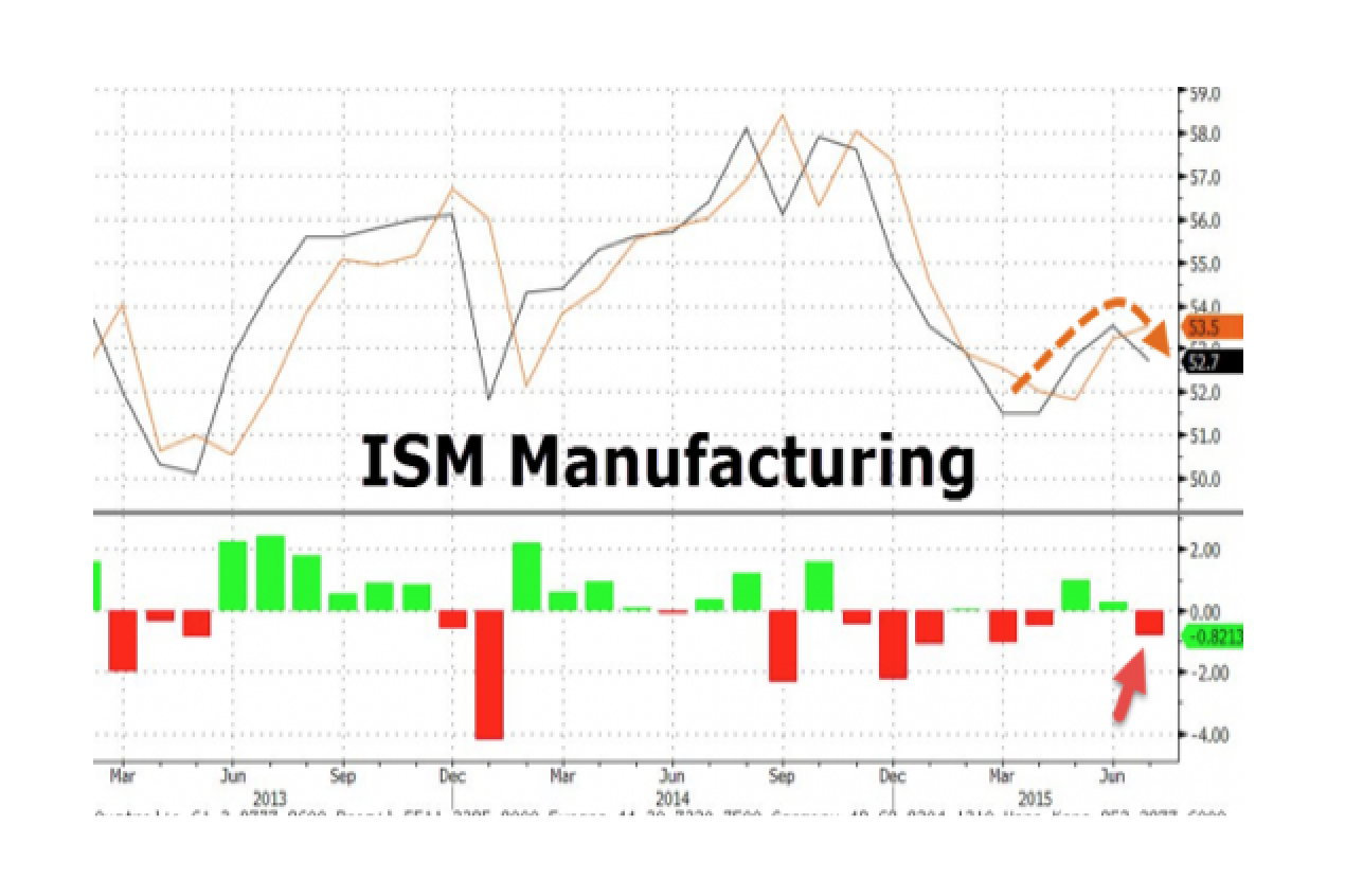 ISM Manufacturing Slumps To 3-Month Lows Led By Plunge In Employment