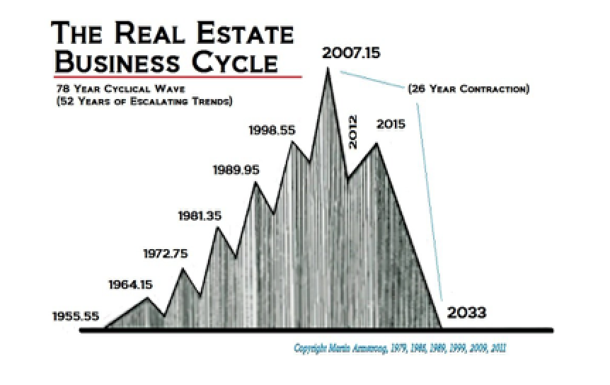 The Risk of Real Estate � Forget Derivative & Fiat