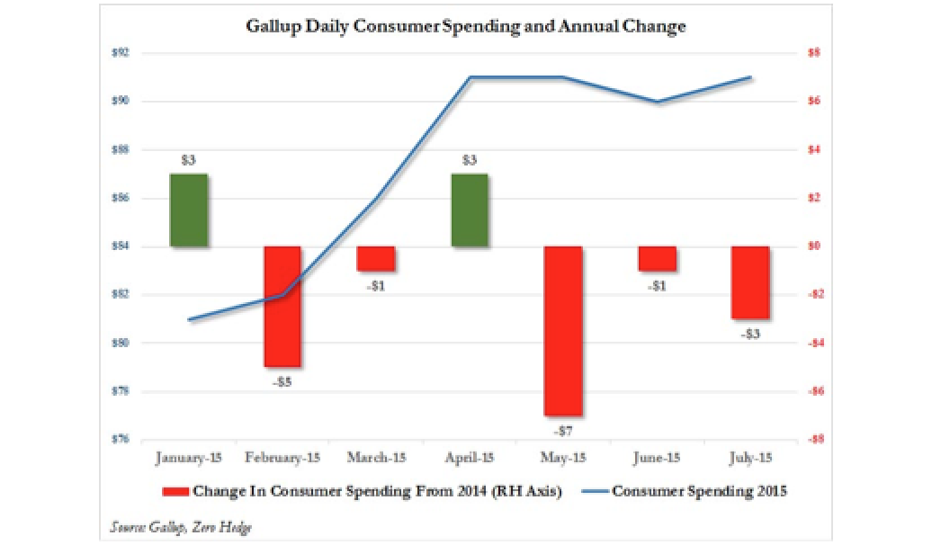 US Consumer Spending Declines For Third Consecutive Month, Down 5 Of Past 7 Months