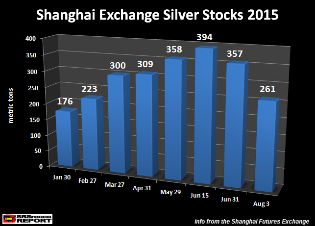 Shanghai Silver Stocks Plummet - More Signs Of A Global Run On Silver?
