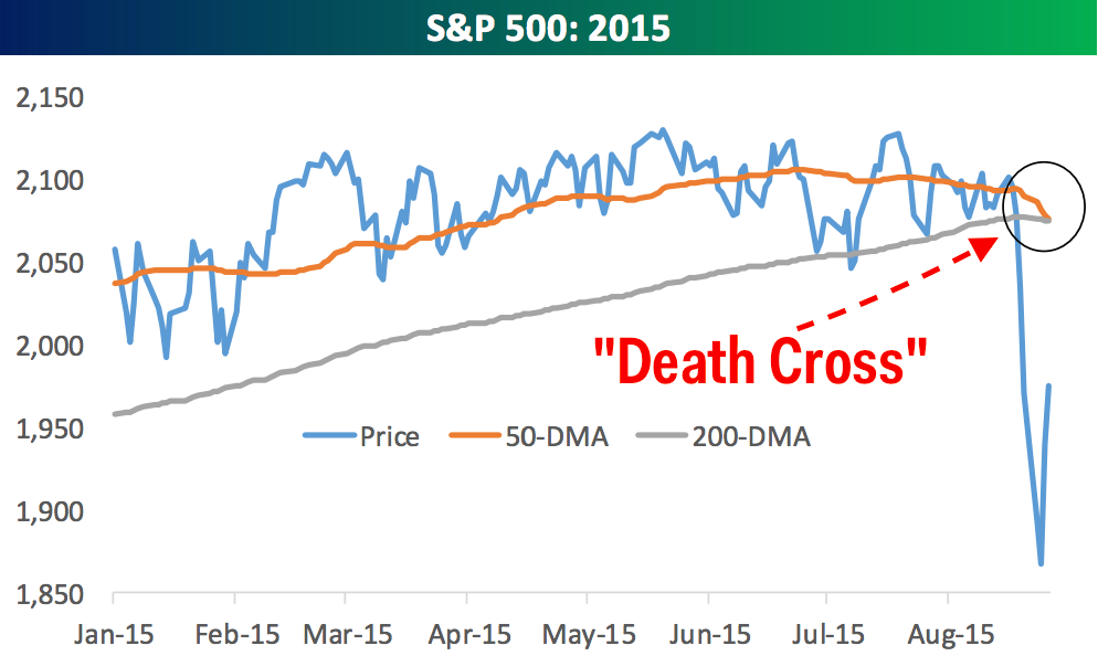 Here comes the S&P 500 'Death Cross' ...
