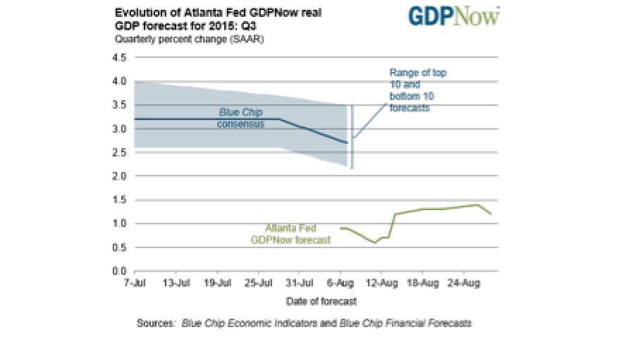 Atlanta Fed Cuts Q3 GDP Forecast To A Paltry 1.2%