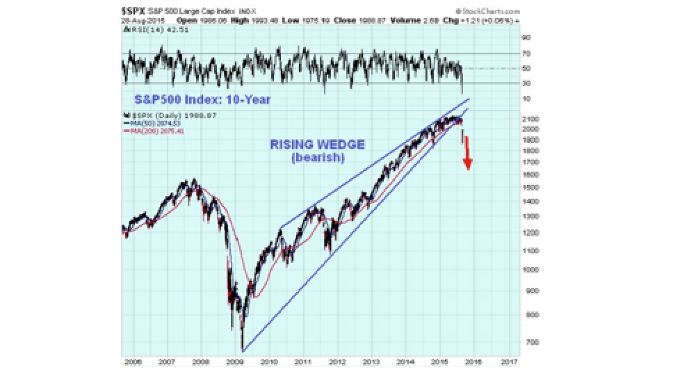 RED ALERT FOR 2ND CRASH DOWNWAVE... - Clive Maund
