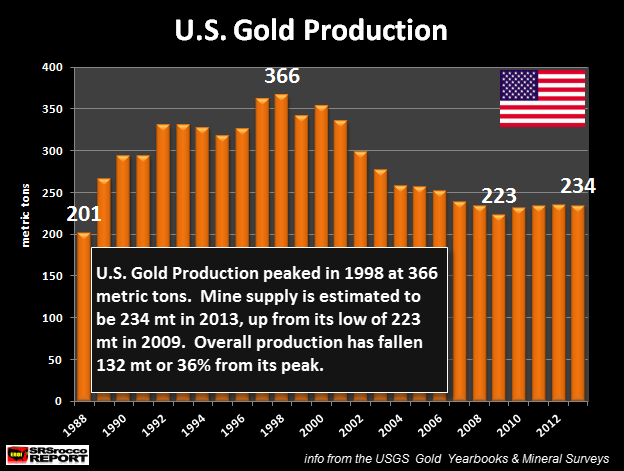 U.S. Gold Production Finally Hit Hard Due To Low Price