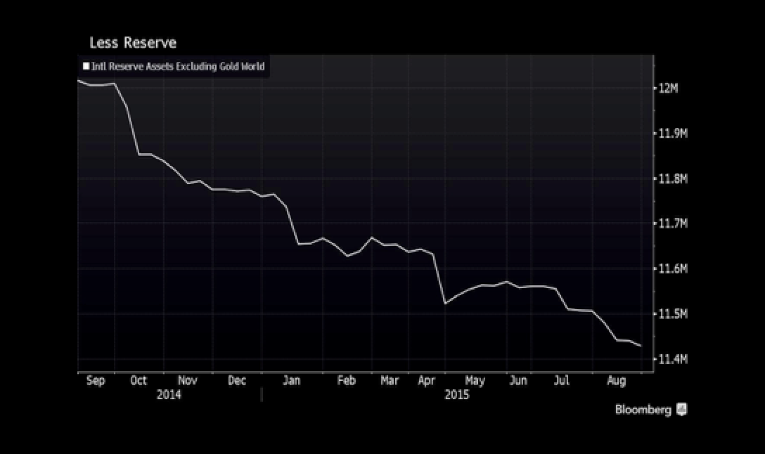 Welcome to Quantitative Tightening as $12 Trillion Reserves Fall