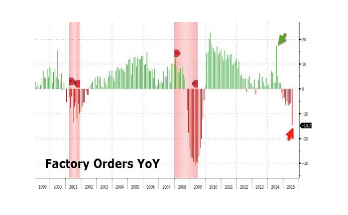 US Recession Looms As Factory Orders Plunge 9th Month In A Row