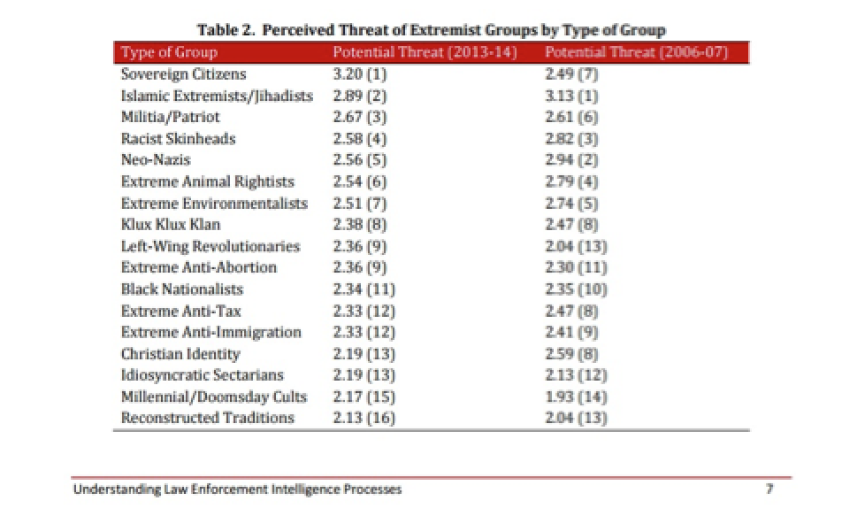 The #1 Terrorist Group = Domestic Citizens