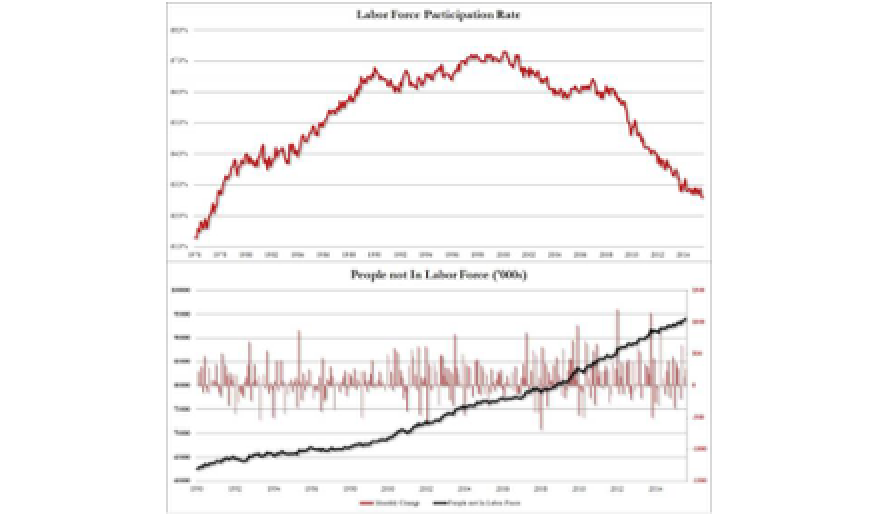 Record 94 Million Americans Not In The Labor Force; Participation Rate Lowest Since 1977