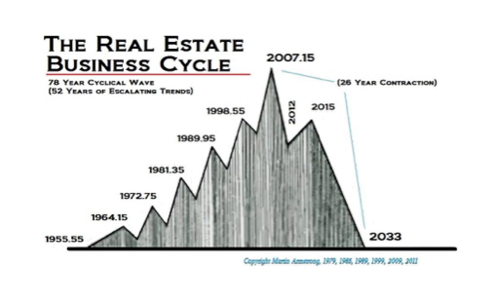 Peak Real Estate and the ECM