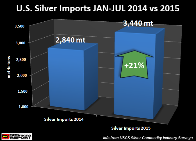 The Silver Market Disconnect Continues - 2 Must See Charts