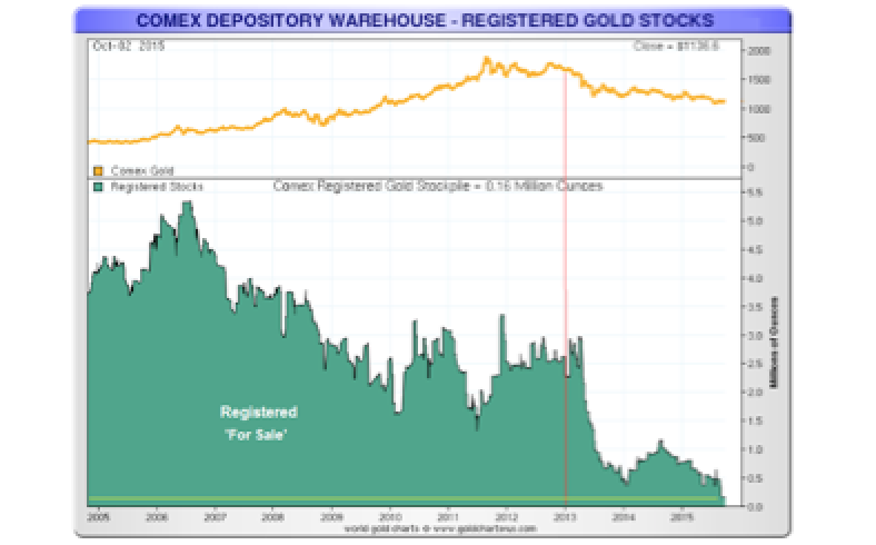 Do Not Look at These Charts Showing Registered 'Deliverable' Gold Bullion In New York