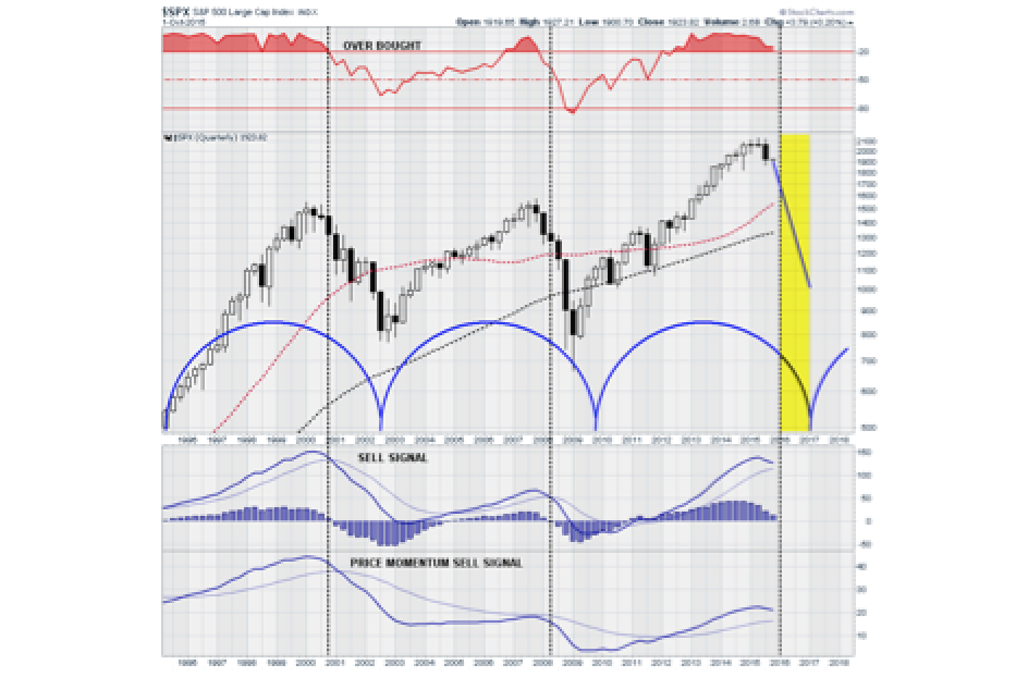 Technically Speaking: The Real Correction Is Still Coming - Lance Roberts