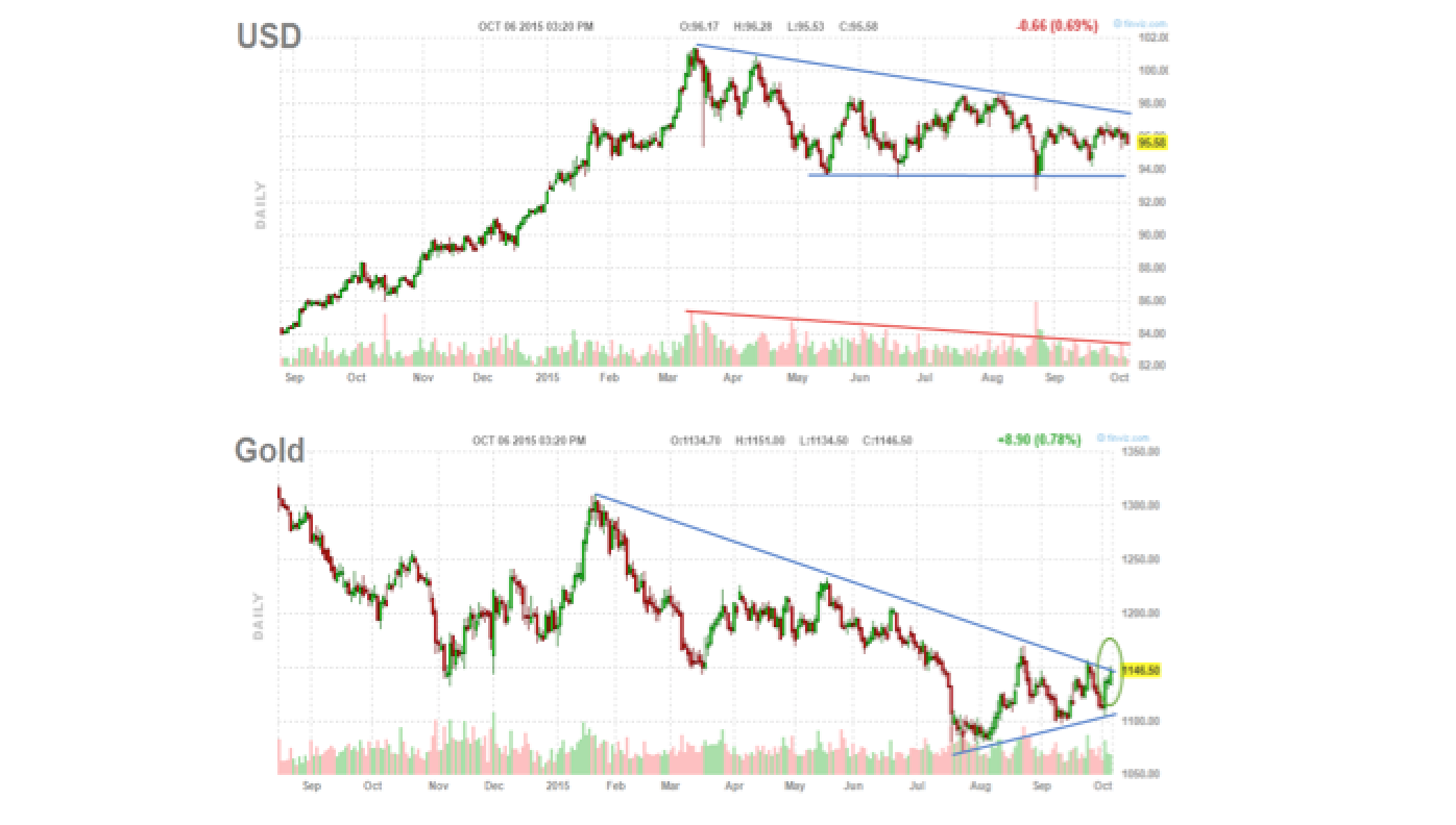 Two Charts That Gold Bulls Will Love