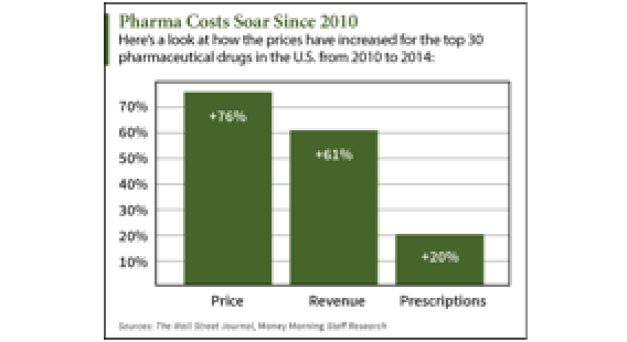 Pharmaceutical Companies Hike Prescription Prices 76% Since 2010