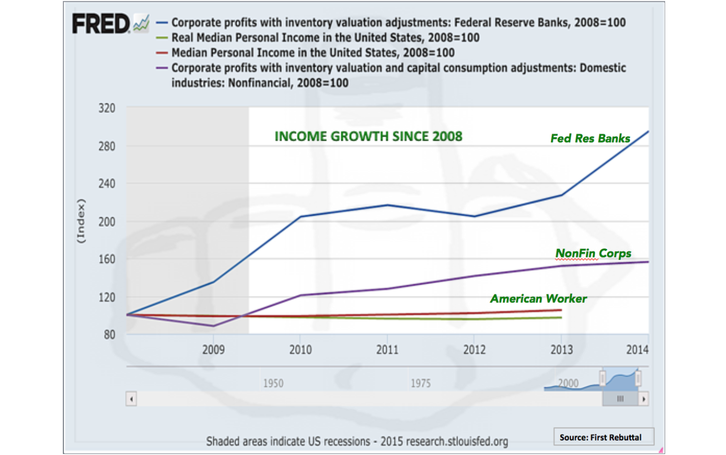 Who�s Profited Most from 7 Years of Fed Policy�. Well the Fed of Course!