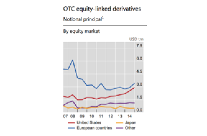 Equity Derivatives - Shadow Banks are Clawing Back