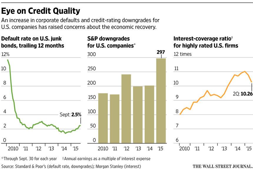 Mind The Bond Market Fractures � Credit Downgrades Highest Since 2009
