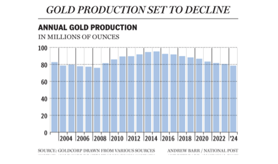 Peak Gold Is Imminent - Global Gold Production Starts Falling