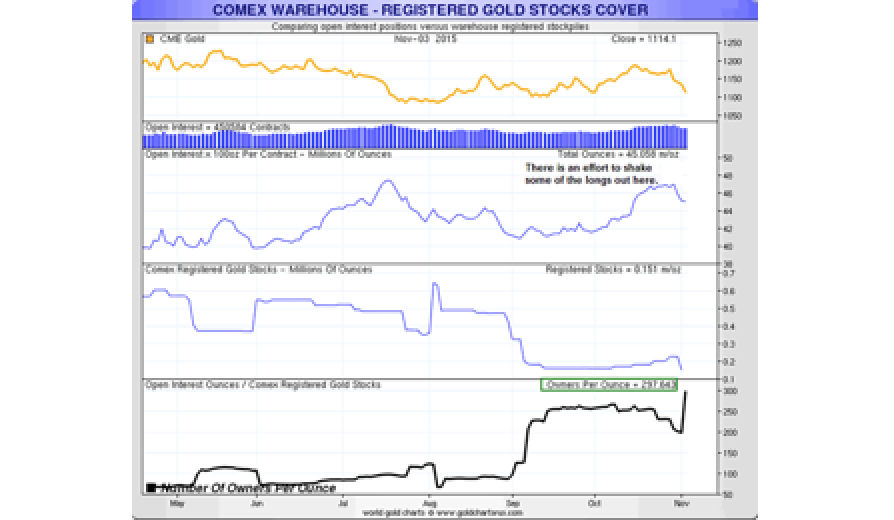 London's LBMA and New York's COMEX Gold Markets In Collapse