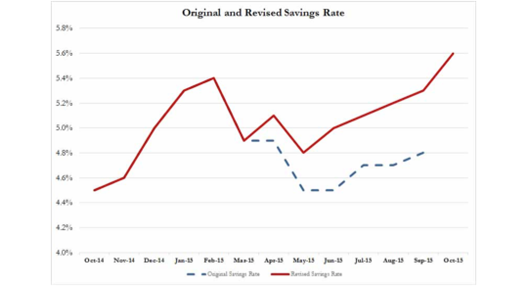 US Consumers Hunker Down - Personal Spending Misses; Savings Rate Soars To Highest Since 2012