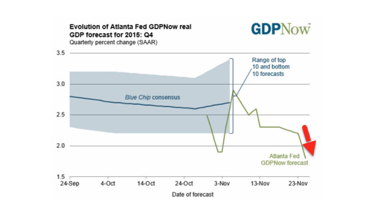 Atlanta Fed Slashes Q4 GDP Forecast