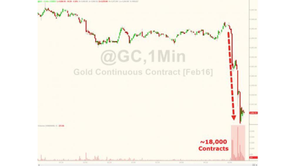 Gold Plunges Below