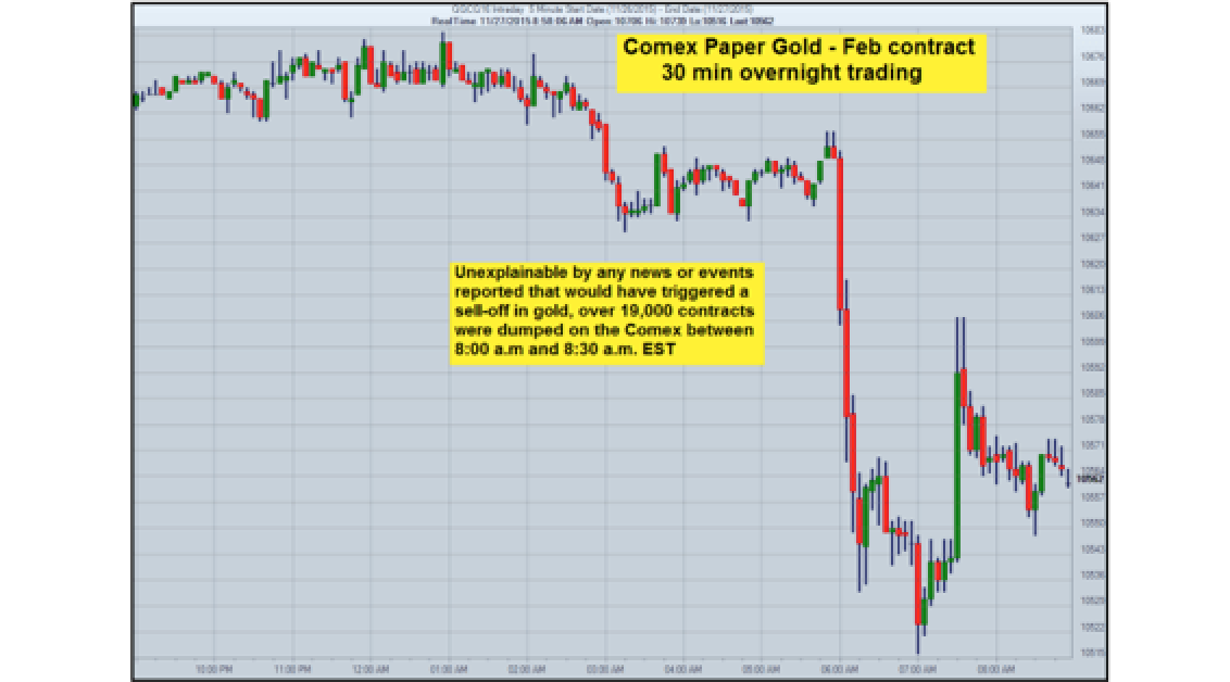 The Friday Gold Price Raid Reeks Of Desperation