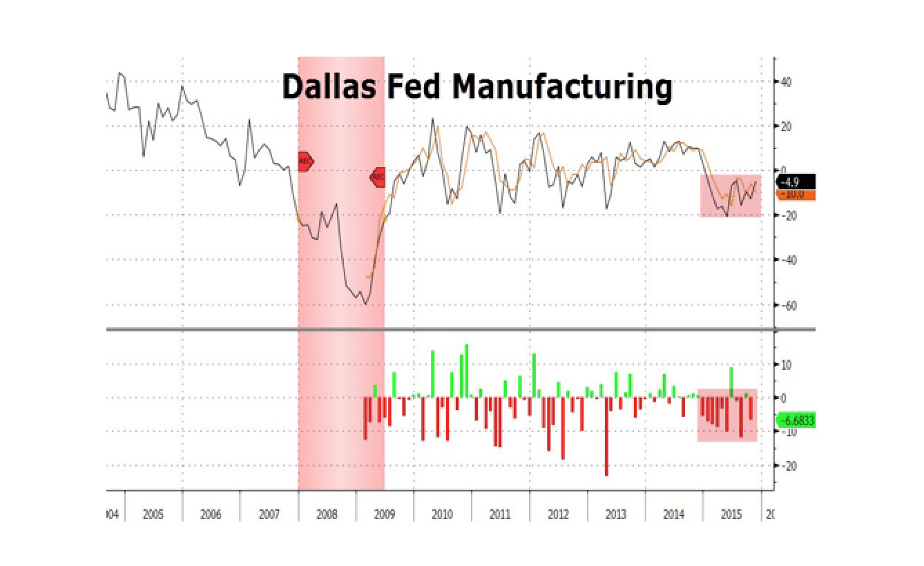 Recession Looms As Dallas Fed Manufacturing Contracts 11th Month In A Row