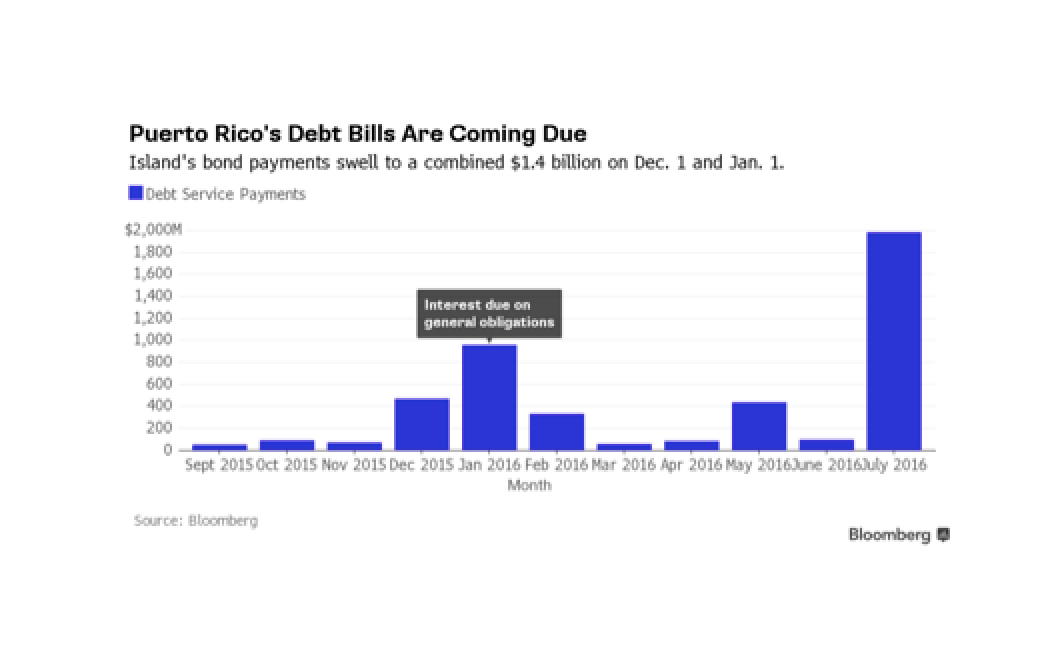 Puerto Rico Reaches Deadline - A Guide as Possible Defaults Loom