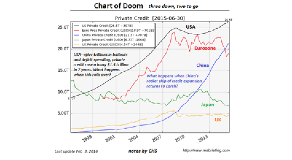 The Chart of Doom - When Private Credit Stops Expanding...