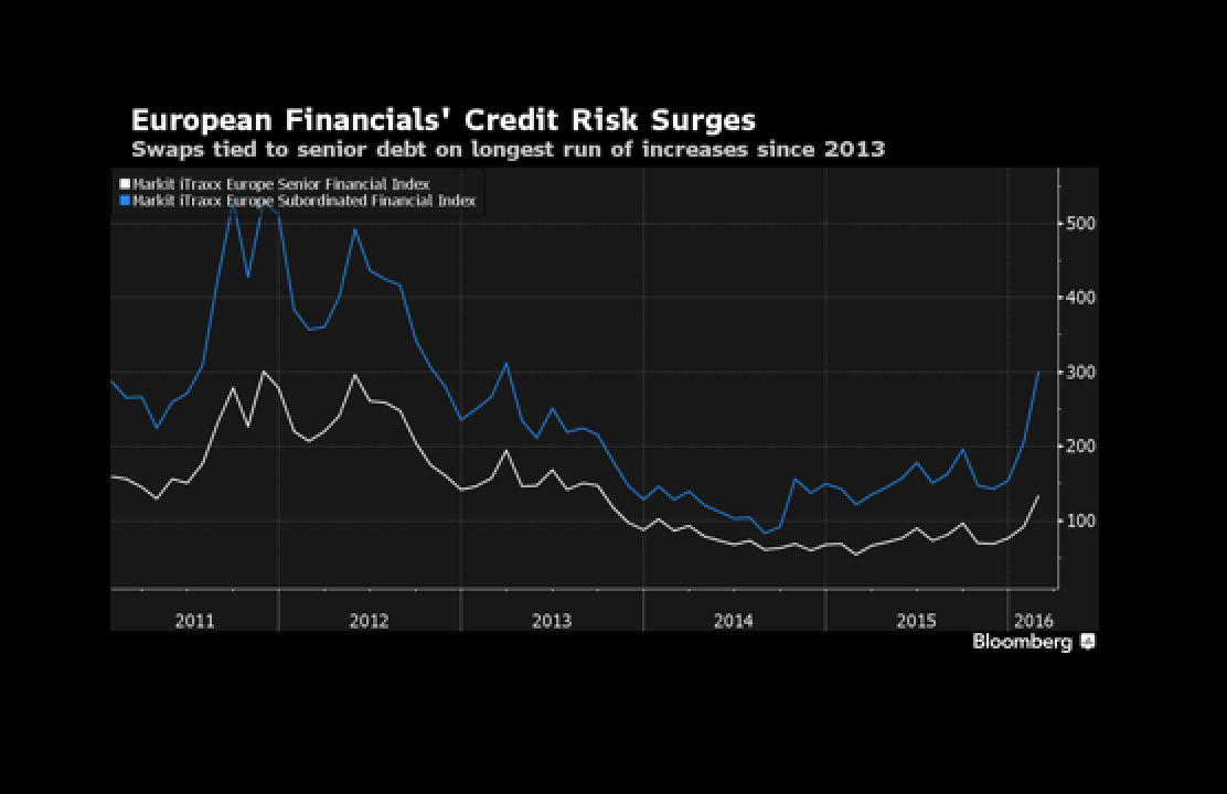 Bank Credit Risk Surges Globally to Most in Almost Three Years